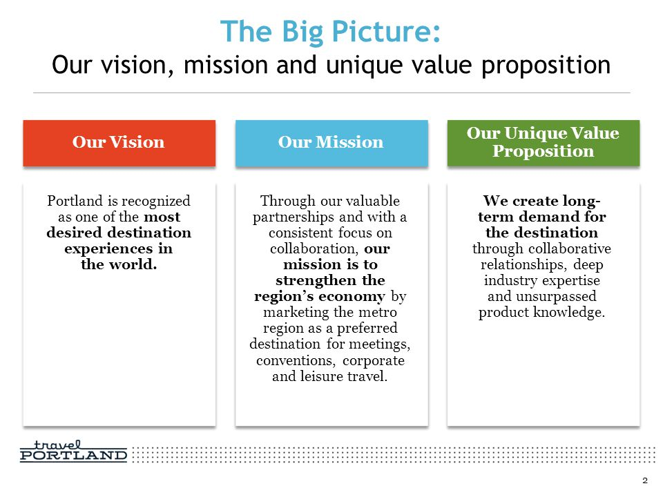 The Big Picture: Our vision, mission and unique value proposition 2 Our Vision Portland is recognized as one of the most desired destination experienc
