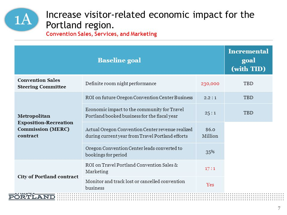 Increase visitor-related economic impact for the Portland region.