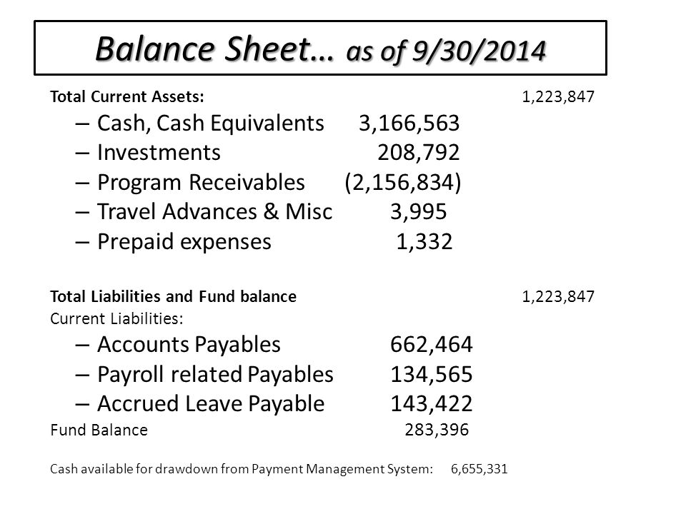 Balance Sheet… as of 9/30/2014 Total Current Assets:1,223,847 – Cash, Cash Equivalents 3,166,563 – Investments 208,792 – Program Receivables (2,156,834) – Travel Advances & Misc 3,995 – Prepaid expenses 1,332 Total Liabilities and Fund balance1,223,847 Current Liabilities: – Accounts Payables 662,464 – Payroll related Payables 134,565 – Accrued Leave Payable 143,422 Fund Balance 283,396 Cash available for drawdown from Payment Management System: 6,655,331