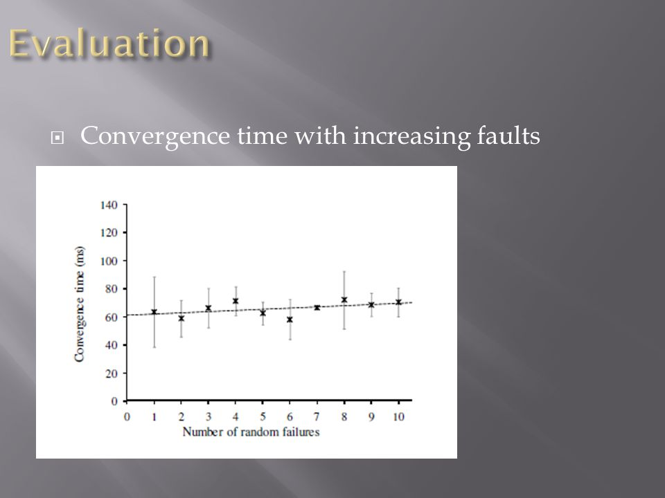  Convergence time with increasing faults