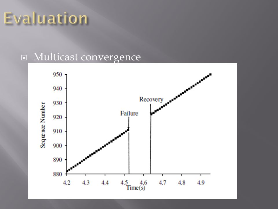  Multicast convergence