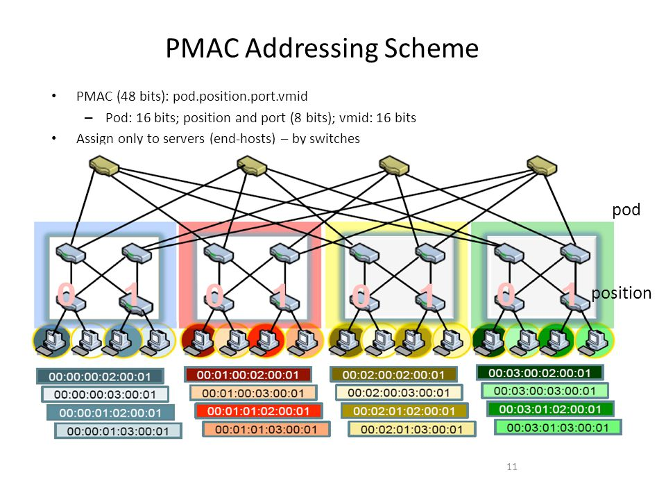 PMAC Addressing Scheme PMAC (48 bits): pod.position.port.vmid – Pod: 16 bits; position and port (8 bits); vmid: 16 bits Assign only to servers (end-hosts) – by switches 11 pod position
