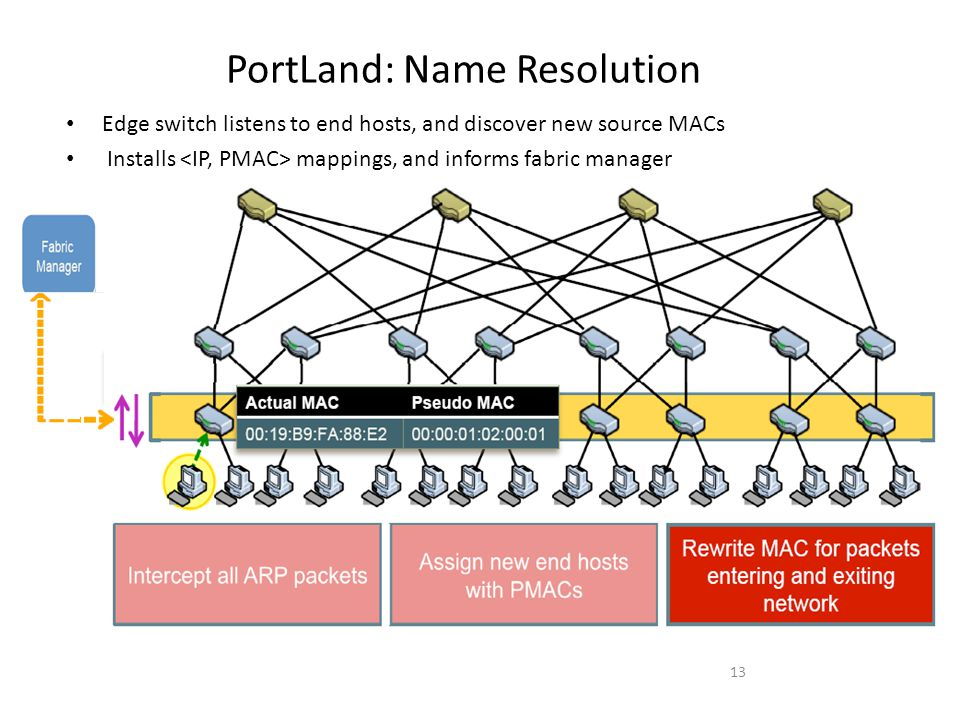 PortLand: Name Resolution Edge switch listens to end hosts, and discover new source MACs Installs mappings, and informs fabric manager 13