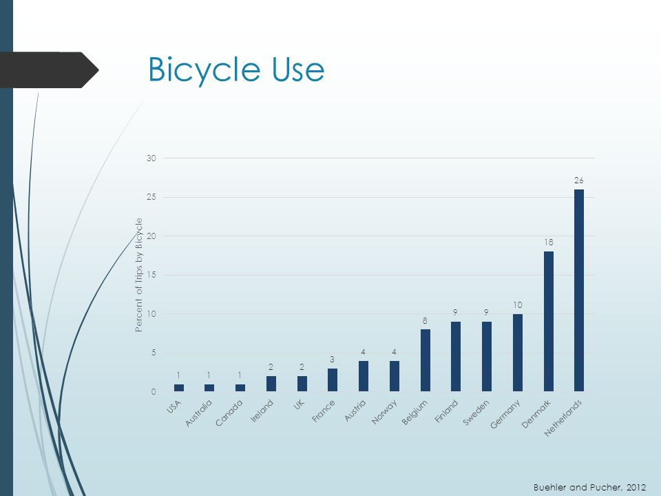 Bicycle Use Buehler and Pucher, 2012