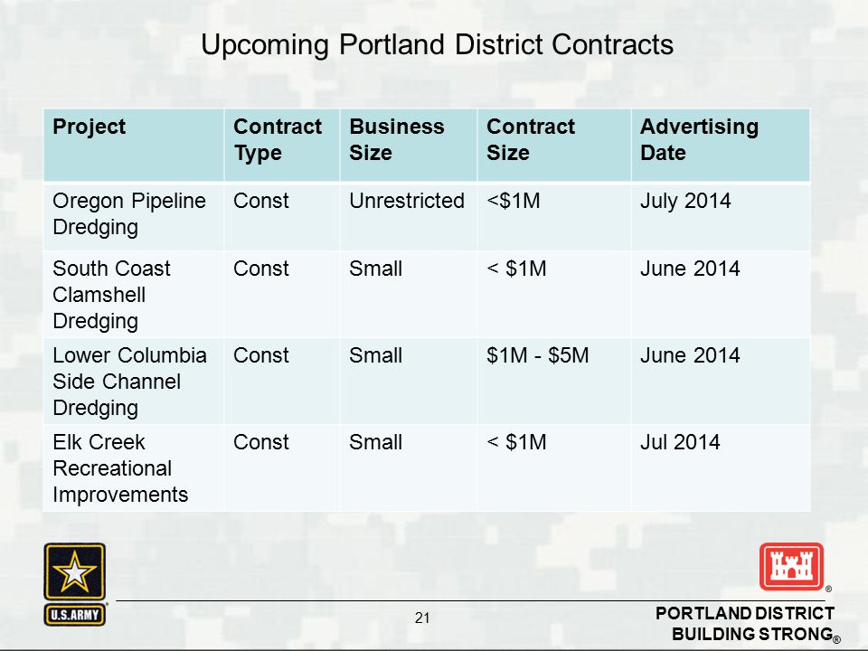 BUILDING STRONG ® PORTLAND DISTRICT 21 Upcoming Contracts ProjectContract Type Business Size Contract Size Advertising Date Oregon Pipeline Dredging ConstUnrestricted<$1MJuly 2014 South Coast Clamshell Dredging ConstSmall< $1MJune 2014 Lower Columbia Side Channel Dredging ConstSmall$1M - $5MJune 2014 Elk Creek Recreational Improvements ConstSmall< $1MJul 2014 Upcoming Portland District Contracts