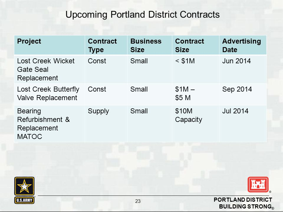 BUILDING STRONG ® PORTLAND DISTRICT 23 Upcoming Contracts ProjectContract Type Business Size Contract Size Advertising Date Lost Creek Wicket Gate Seal Replacement ConstSmall< $1MJun 2014 Lost Creek Butterfly Valve Replacement ConstSmall$1M – $5 M Sep 2014 Bearing Refurbishment & Replacement MATOC SupplySmall$10M Capacity Jul 2014 Upcoming Portland District Contracts