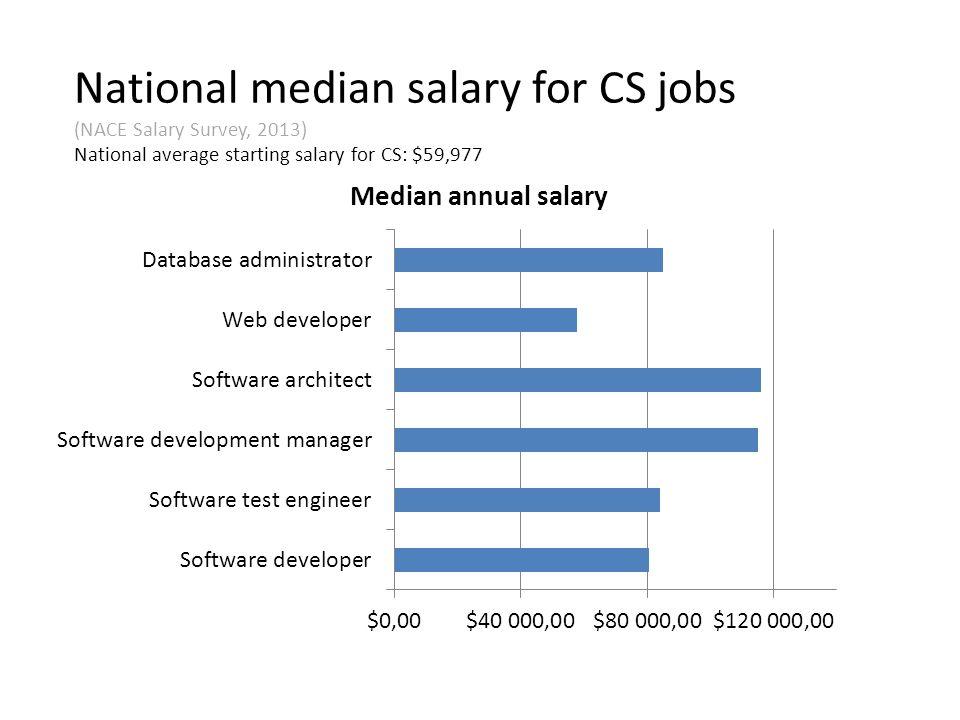 National median salary for CS jobs (NACE Salary Survey, 2013) National average starting salary for CS: $59,977
