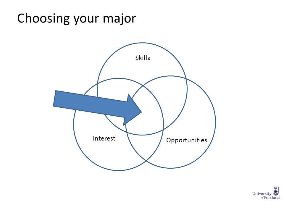 Choosing your major Skills Interest Opportunities