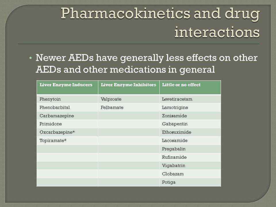 Newer AEDs have generally less effects on other AEDs and other medications in general Liver Enzyme InducersLiver Enzyme InhibitorsLittle or no effect PhenytoinValproateLevetiracetam PhenobarbitalFelbamateLamotrigine CarbamazepineZonisamide PrimidoneGabapentin Oxcarbazepine*Ethosuximide Topiramate*Lacosamide Pregabalin Rufinamide Vigabatrin Clobazam Potiga