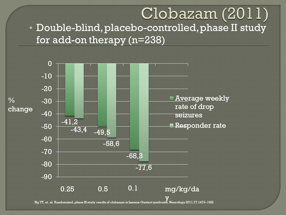 Double-blind, placebo-controlled, phase II study for add-on therapy (n=238) % change 0.250.5 0.1 mg/kg/da y Ng YT, et.