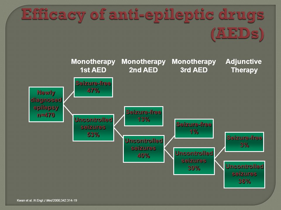 Newly diagnosed epilepsy n=470 Monotherapy 1st AED Seizure-free 47% Uncontrolled seizures 53% Monotherapy 2nd AED Seizure-free 13% Uncontrolled seizures 40% Monotherapy 3rd AED Seizure-free 1% Uncontrolled seizures 39% Adjunctive Therapy Seizure-free 3% Uncontrolled seizures 36% Kwan et al.