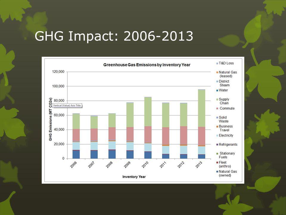 GHG Impact: 2006-2013
