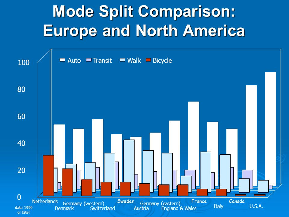 Mode Split Comparison: Europe and North America data 1990 or later Netherlands Denmark Germany (western) Switzerland Sweden Austria Germany (eastern) England & Wales France Italy Canada U.S.A.