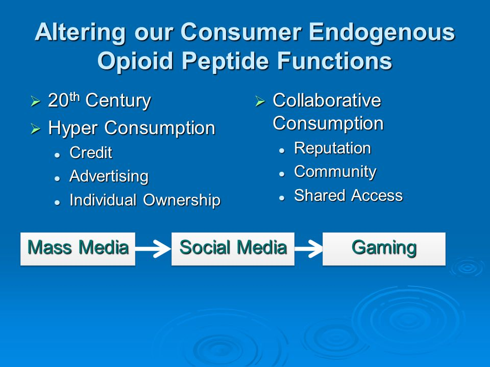 Altering our Consumer Endogenous Opioid Peptide Functions  20 th Century  Hyper Consumption Credit Credit Advertising Advertising Individual Ownersh
