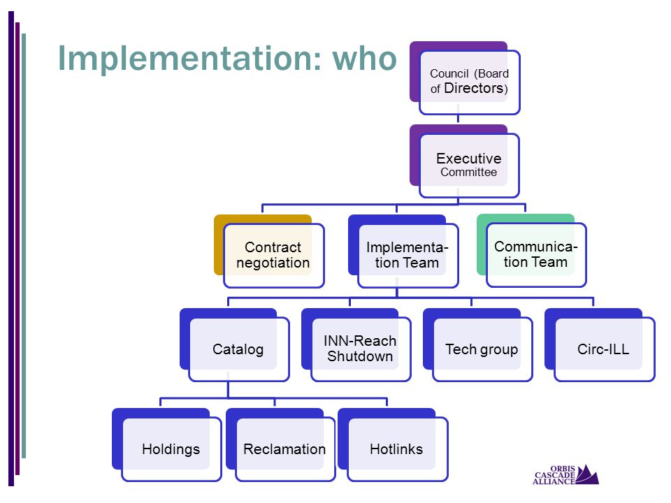 Implementation: who Council (Board of Directors ) Executive Committee Contract negotiation Implementa- tion Team CatalogHoldingsReclamationHotlinks IN