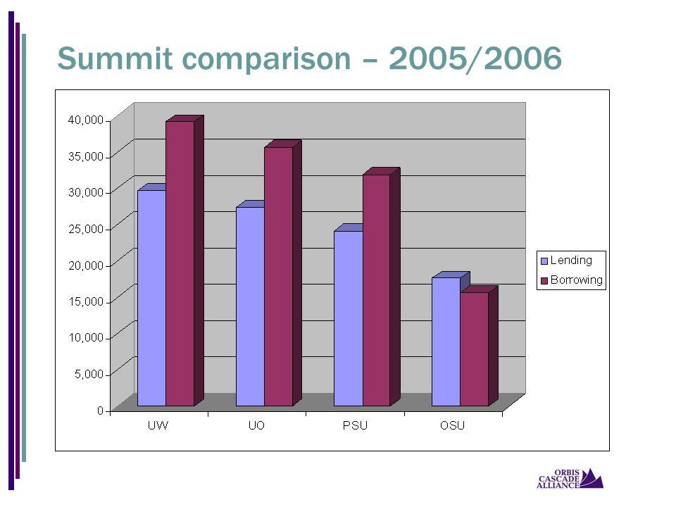 Summit comparison – 2005/2006