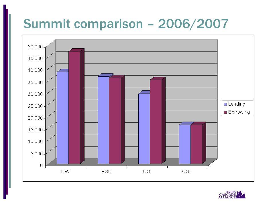 Summit comparison – 2006/2007
