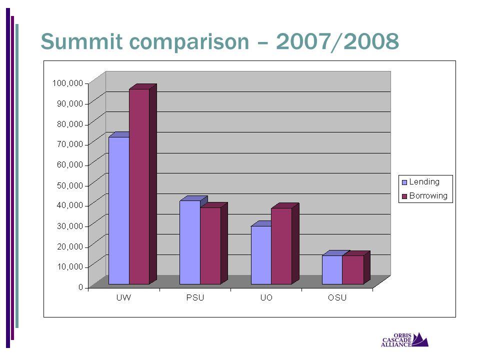 Summit comparison – 2007/2008