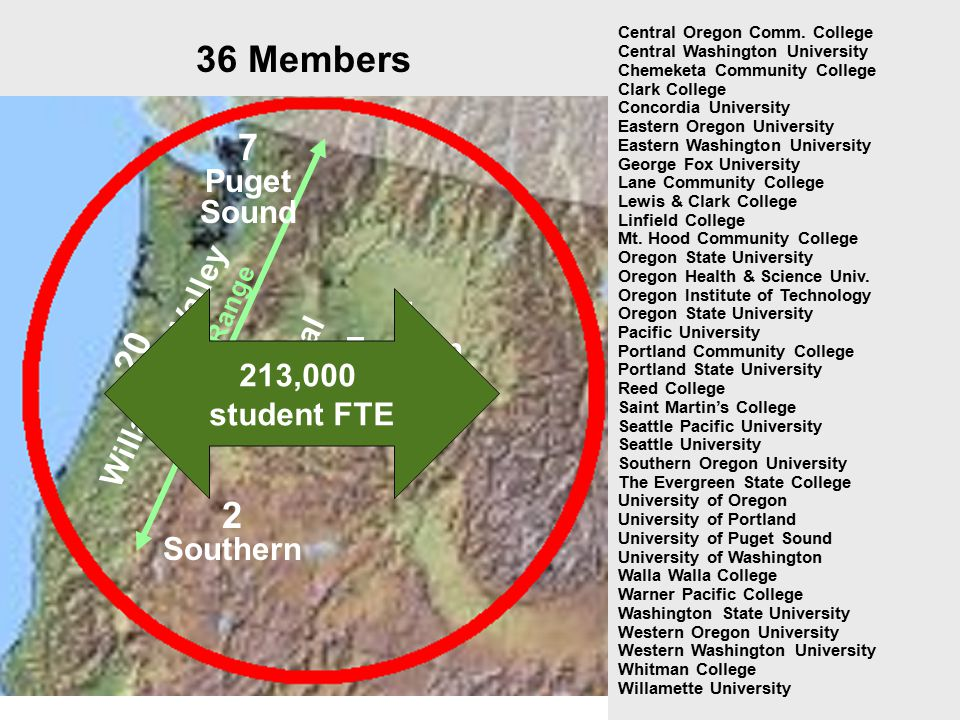 36 Members 7 Puget Sound 5 Eastern 2 Central 2 Southern 20 Willamette Valley Central Oregon Comm. College Central Washington University Chemeketa Comm