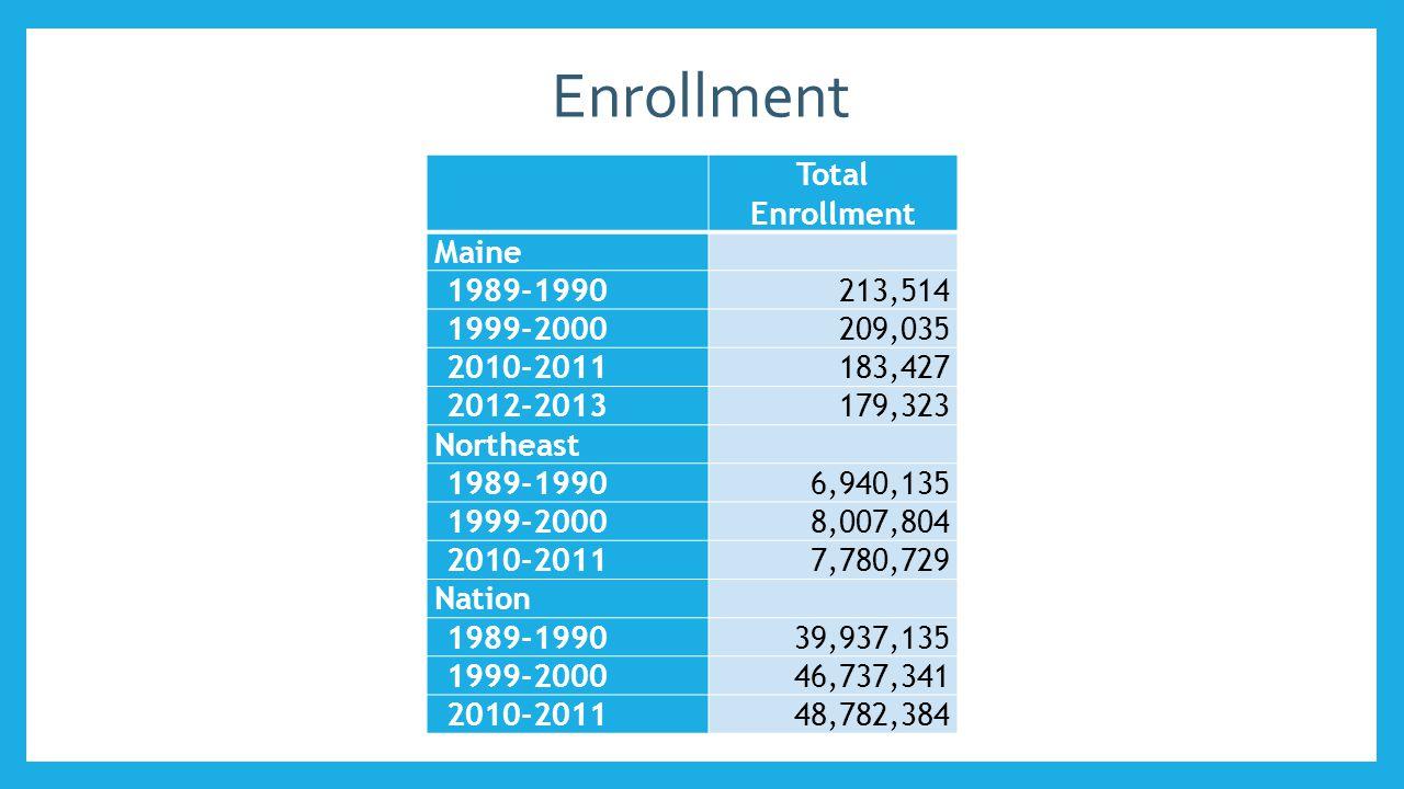 Enrollment by Race, Maine 1989-19902010-2011