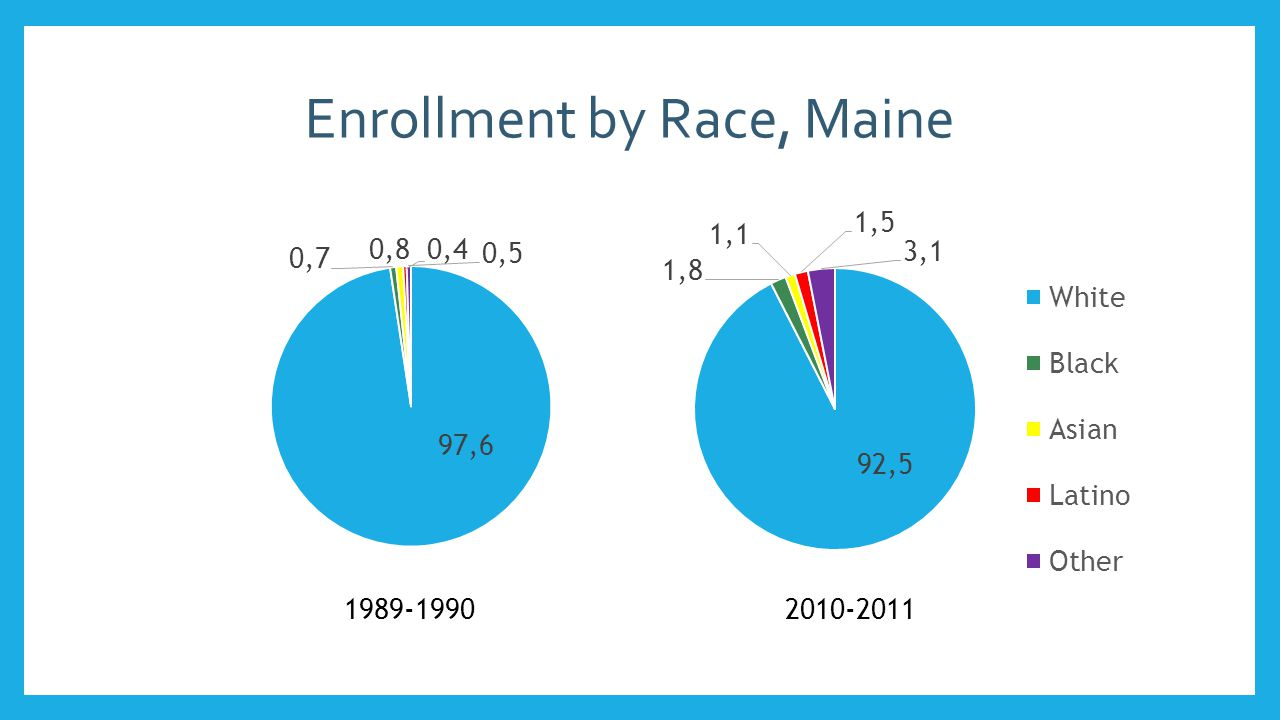 Very Few Minority Segregated Schools in Maine 0.8% of Maine's schools are majority minority No intensely segregated schools No apartheid schools