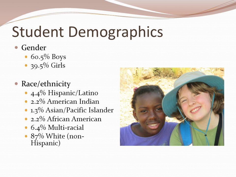 Student Demographics Gender 60.5% Boys 39.5% Girls Race/ethnicity 4.4% Hispanic/Latino 2.2% American Indian 1.3% Asian/Pacific Islander 2.2% African American 6.4% Multi-racial 87% White (non- Hispanic)