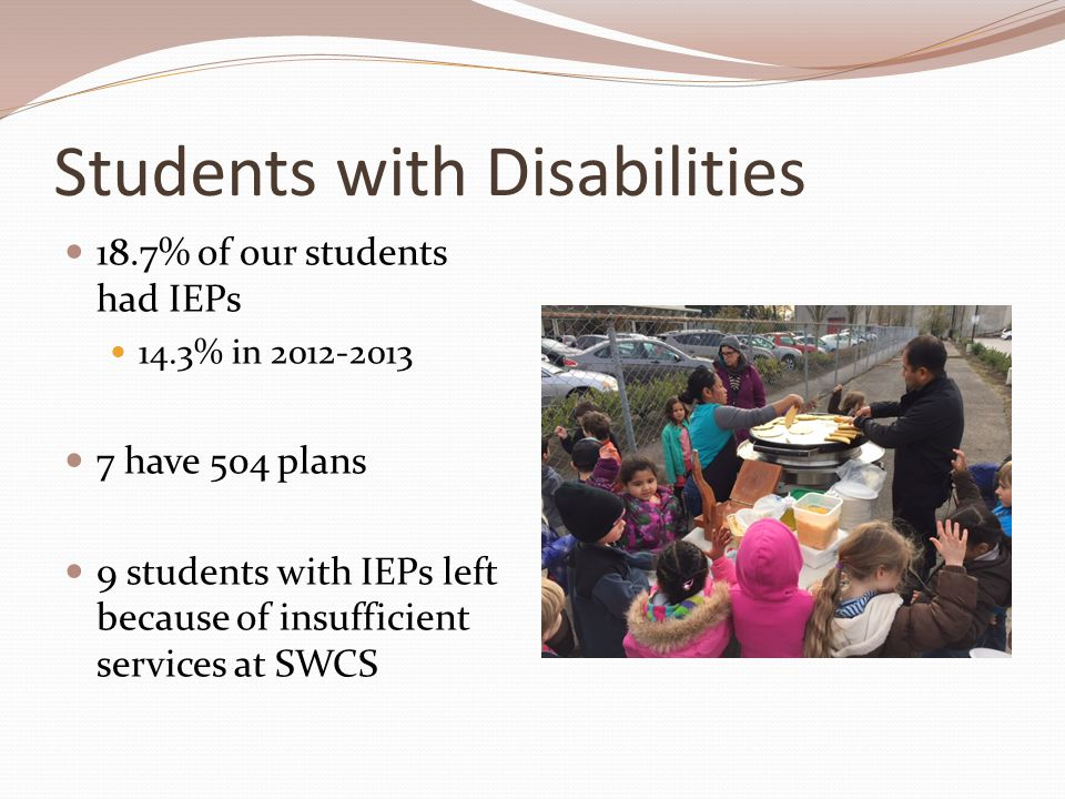 Students with Disabilities 18.7% of our students had IEPs 14.3% in 2012-2013 7 have 504 plans 9 students with IEPs left because of insufficient servic