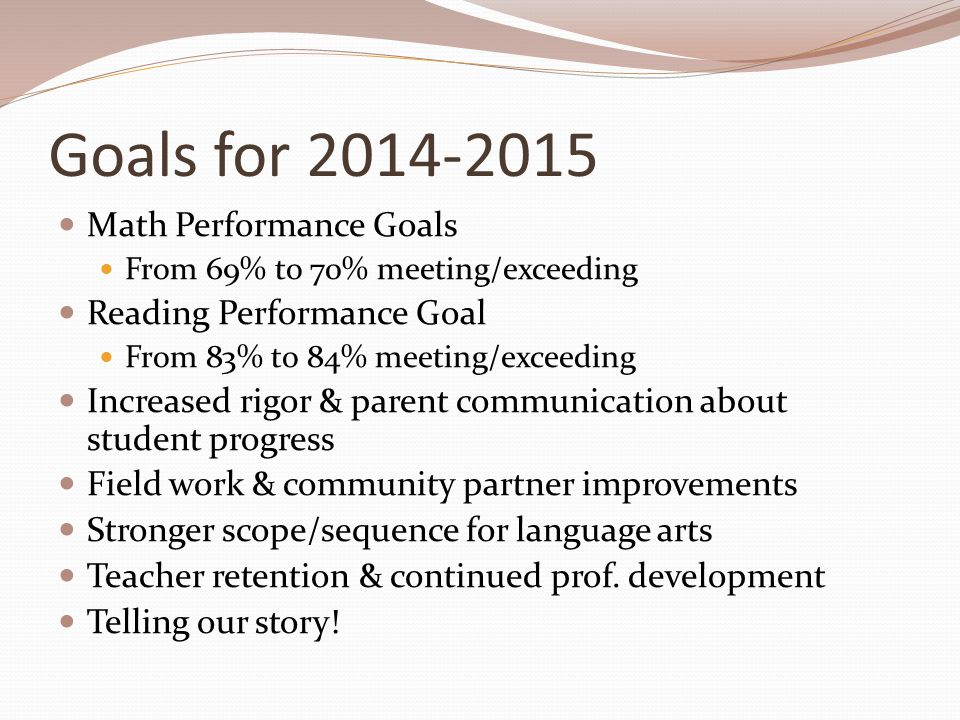 Goals for 2014-2015 Math Performance Goals From 69% to 70% meeting/exceeding Reading Performance Goal From 83% to 84% meeting/exceeding Increased rigor & parent communication about student progress Field work & community partner improvements Stronger scope/sequence for language arts Teacher retention & continued prof.