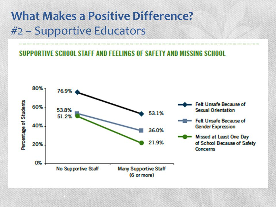 What Makes a Positive Difference? #2 – Supportive Educators