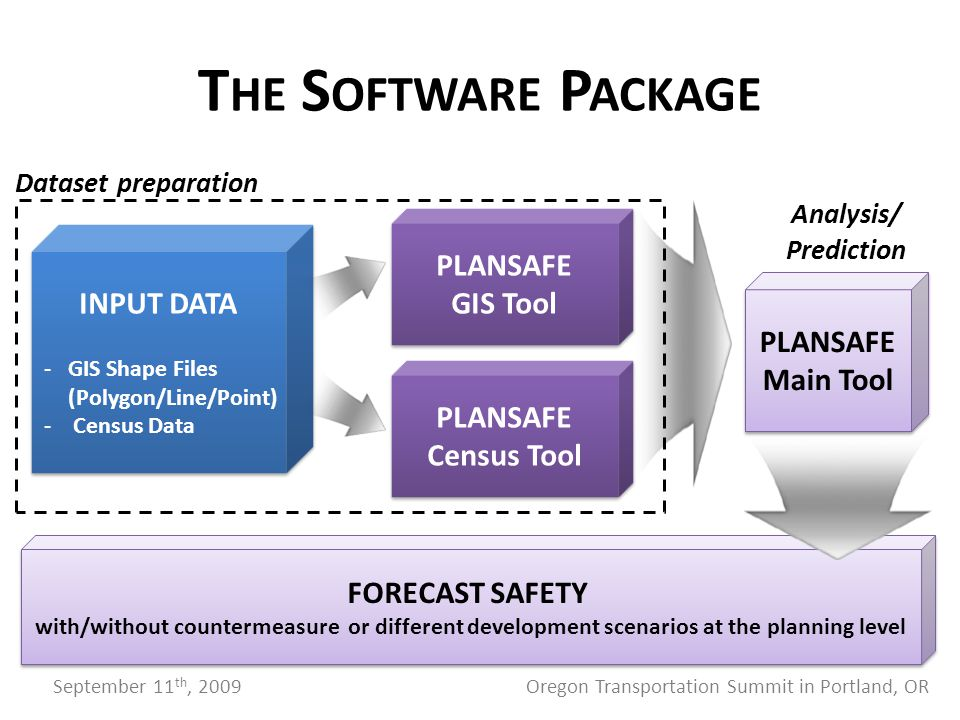 T HE S OFTWARE P ACKAGE PLANSAFE GIS Tool PLANSAFE Census Tool INPUT DATA -GIS Shape Files (Polygon/Line/Point) - Census Data INPUT DATA -GIS Shape Files (Polygon/Line/Point) - Census Data PLANSAFE Main Tool FORECAST SAFETY with/without countermeasure or different development scenarios at the planning level FORECAST SAFETY with/without countermeasure or different development scenarios at the planning level Dataset preparation Analysis/ Prediction September 11 th, 2009 Oregon Transportation Summit in Portland, OR