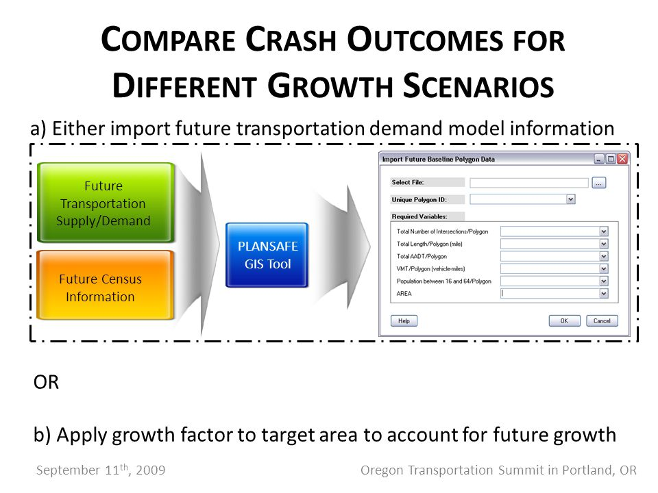 C OMPARE C RASH O UTCOMES FOR D IFFERENT G ROWTH S CENARIOS Future Transportation Supply/Demand PLANSAFE GIS Tool Future Census Information a) Either import future transportation demand model information OR b) Apply growth factor to target area to account for future growth September 11 th, 2009 Oregon Transportation Summit in Portland, OR