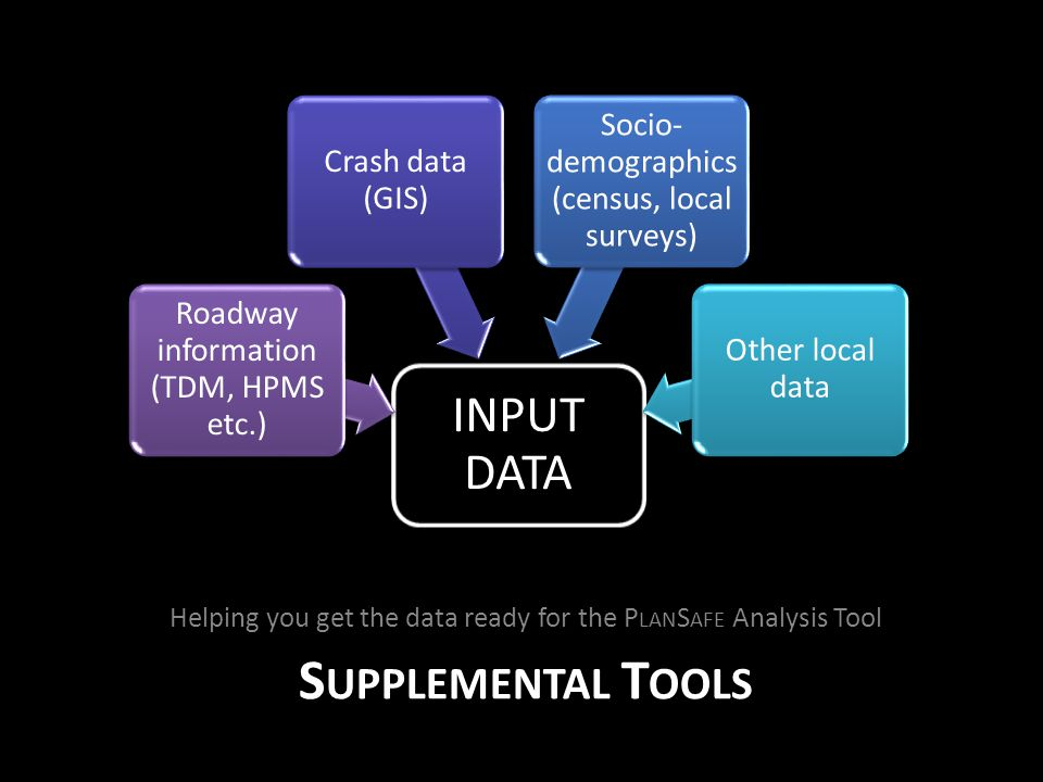 S UPPLEMENTAL T OOLS Helping you get the data ready for the P LAN S AFE Analysis Tool INPUT DATA Roadway information (TDM, HPMS etc.) Crash data (GIS) Socio- demographics (census, local surveys) Other local data
