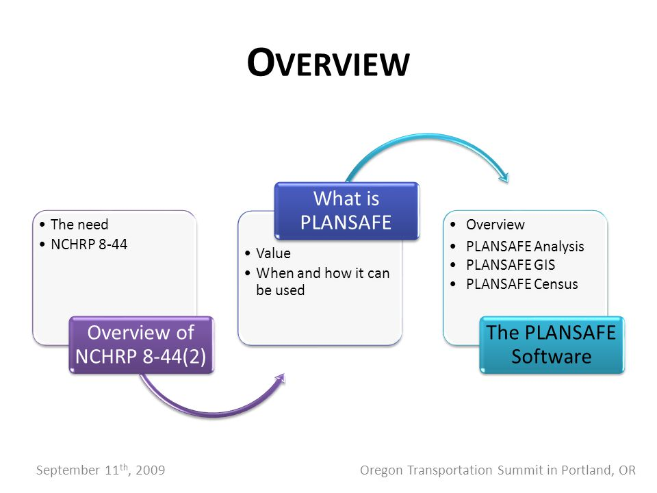 O VERVIEW The need NCHRP 8-44 Overview of NCHRP 8-44(2) Value When and how it can be used What is PLANSAFE Overview PLANSAFE Analysis PLANSAFE GIS PLANSAFE Census The PLANSAFE Software September 11 th, 2009 Oregon Transportation Summit in Portland, OR