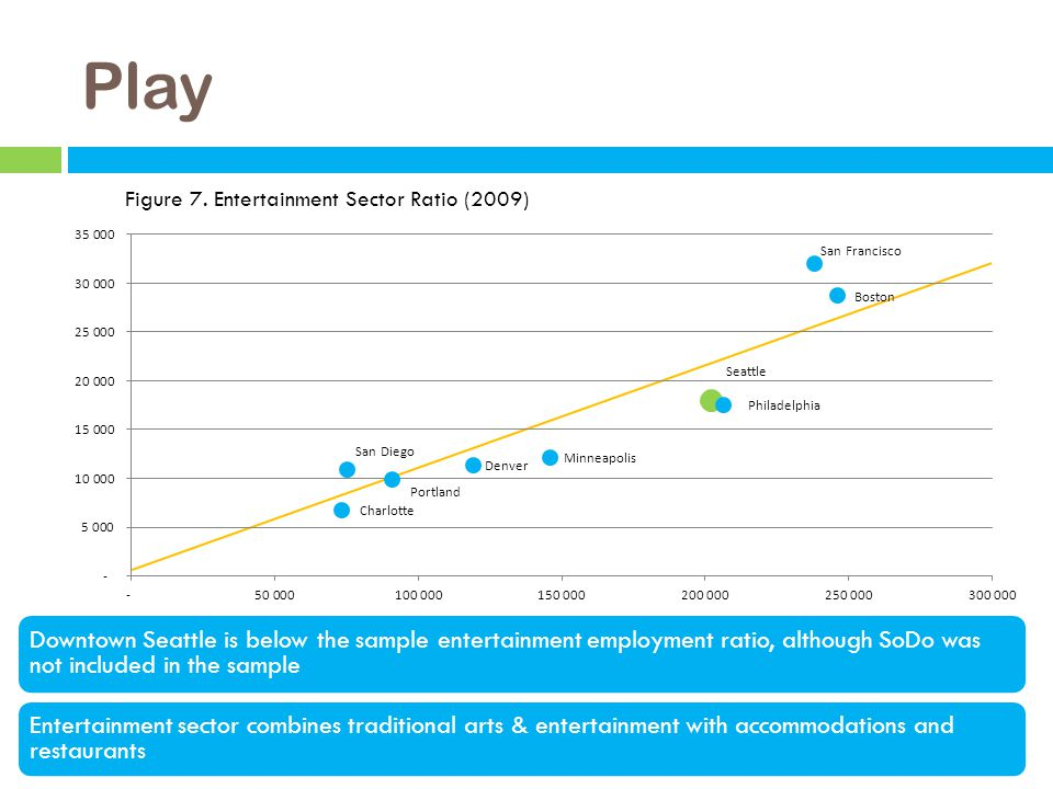 Play Downtown Seattle is below the sample entertainment employment ratio, although SoDo was not included in the sample Entertainment sector combines traditional arts & entertainment with accommodations and restaurants Figure 7.