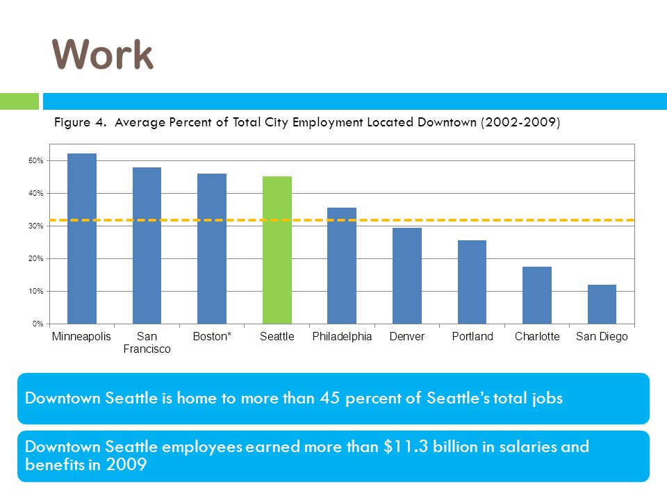 Work Figure 4. Average Percent of Total City Employment Located Downtown (2002-2009) Downtown Seattle is home to more than 45 percent of Seattle's tot