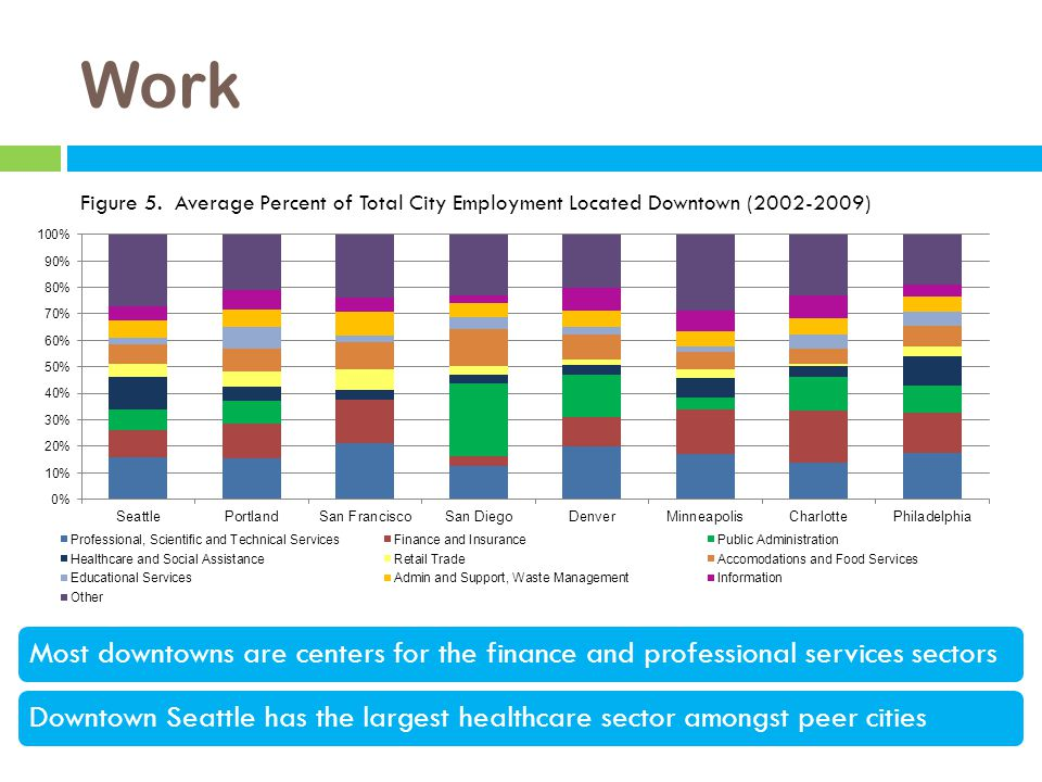 Work Most downtowns are centers for the finance and professional services sectorsDowntown Seattle has the largest healthcare sector amongst peer cities Figure 5.