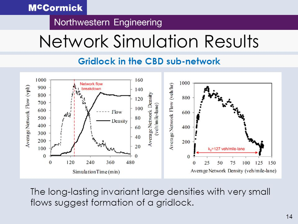 Network Simulation Results 14 Gridlock in the CBD sub-network The long-lasting invariant large densities with very small flows suggest formation of a