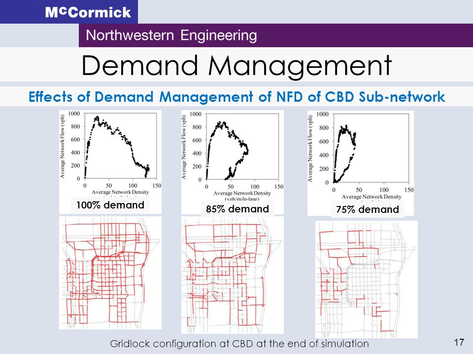 17 Demand Management Effects of Demand Management of NFD of CBD Sub-network Gridlock configuration at CBD at the end of simulation 100% demand 85% demand 75% demand
