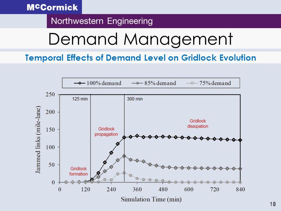 18 Demand Management Temporal Effects of Demand Level on Gridlock Evolution