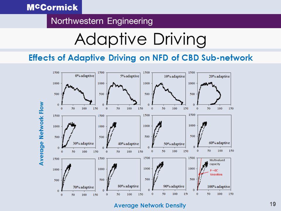 19 Average Network DensityAverage Network Flow Adaptive Driving Effects of Adaptive Driving on NFD of CBD Sub-network
