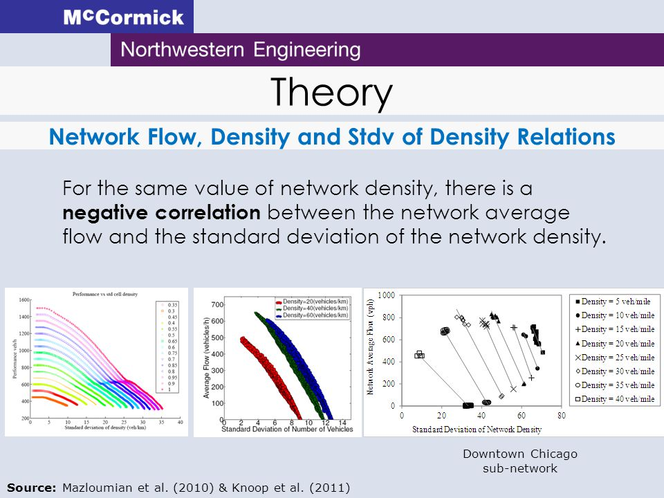 Theory Network Flow, Density and Stdv of Density Relations For the same value of network density, there is a negative correlation between the network