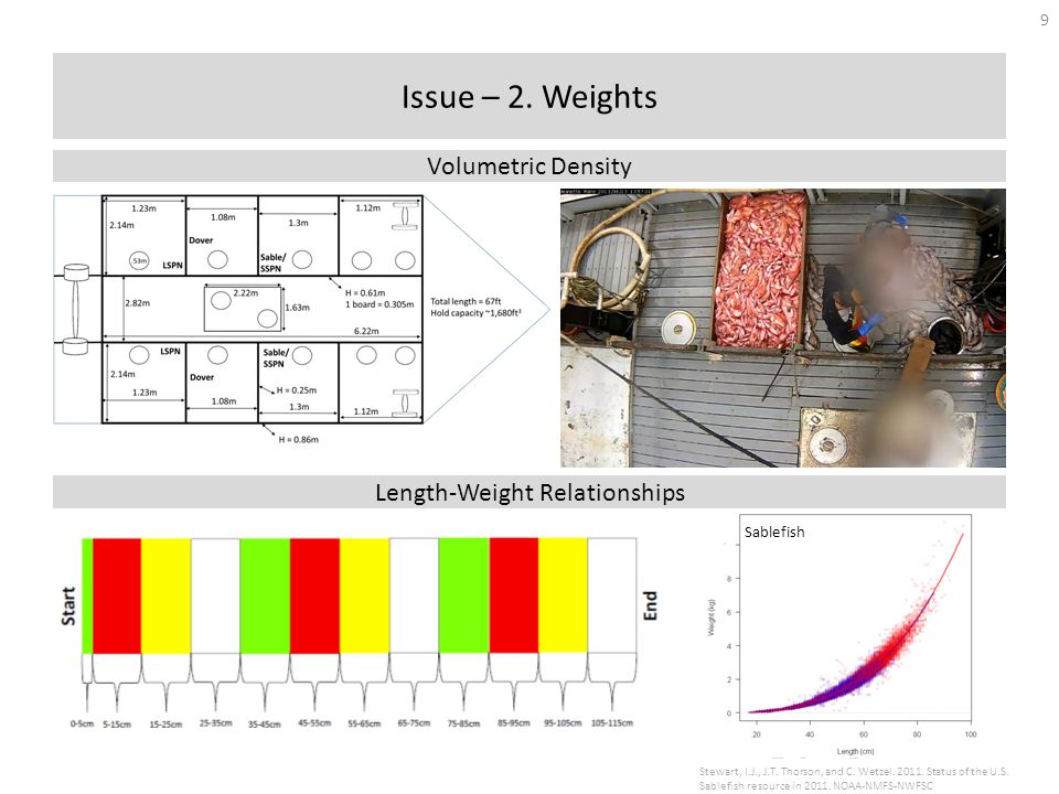 Issue – 2. Weights Volumetric Density Length-Weight Relationships Stewart, I.J., J.T.