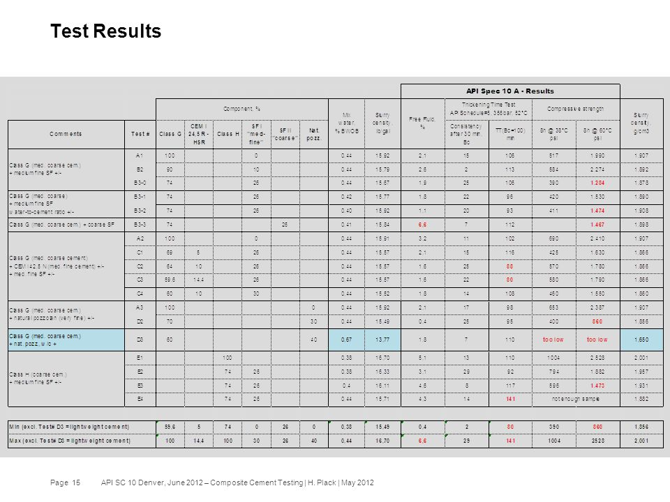 Page 15 API SC 10 Denver, June 2012 – Composite Cement Testing | H. Plack | May 2012 Test Results