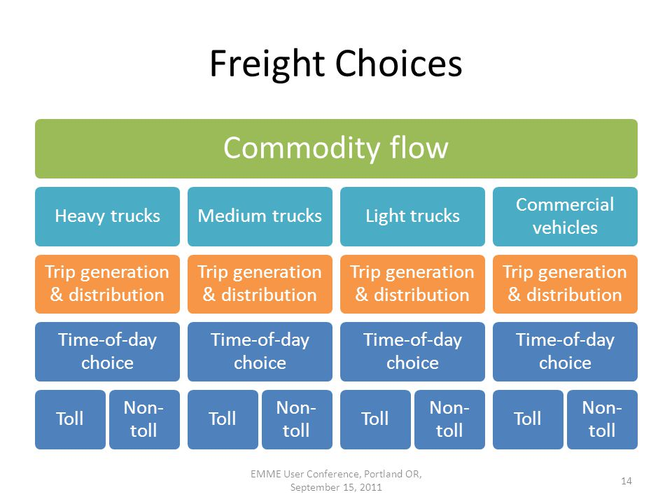 Freight Choices Commodity flow Heavy trucks Trip generation & distribution Time-of-day choice Toll Non- toll Medium trucks Trip generation & distribution Time-of-day choice Toll Non- toll Light trucks Trip generation & distribution Time-of-day choice Toll Non- toll Commercial vehicles Trip generation & distribution Time-of-day choice Toll Non- toll EMME User Conference, Portland OR, September 15, 2011 14
