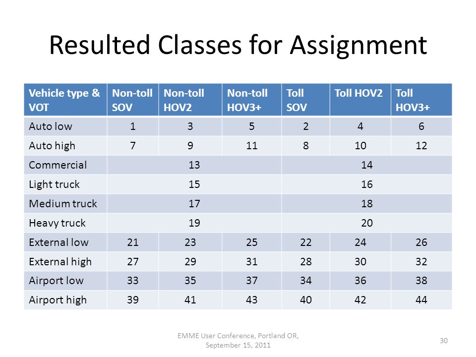 Resulted Classes for Assignment Vehicle type & VOT Non-toll SOV Non-toll HOV2 Non-toll HOV3+ Toll SOV Toll HOV2Toll HOV3+ Auto low135246 Auto high791181012 Commercial1314 Light truck1516 Medium truck1718 Heavy truck1920 External low212325222426 External high272931283032 Airport low333537343638 Airport high394143404244 30 EMME User Conference, Portland OR, September 15, 2011