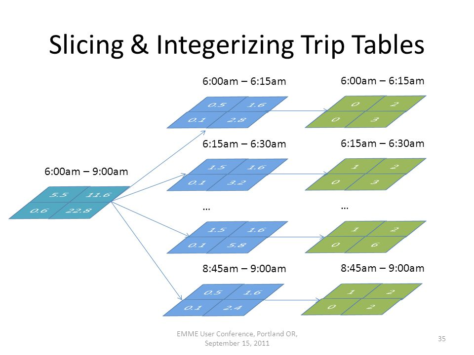 Slicing & Integerizing Trip Tables EMME User Conference, Portland OR, September 15, 2011 35 6:00am – 9:00am 6:00am – 6:15am 6:15am – 6:30am … 8:45am –