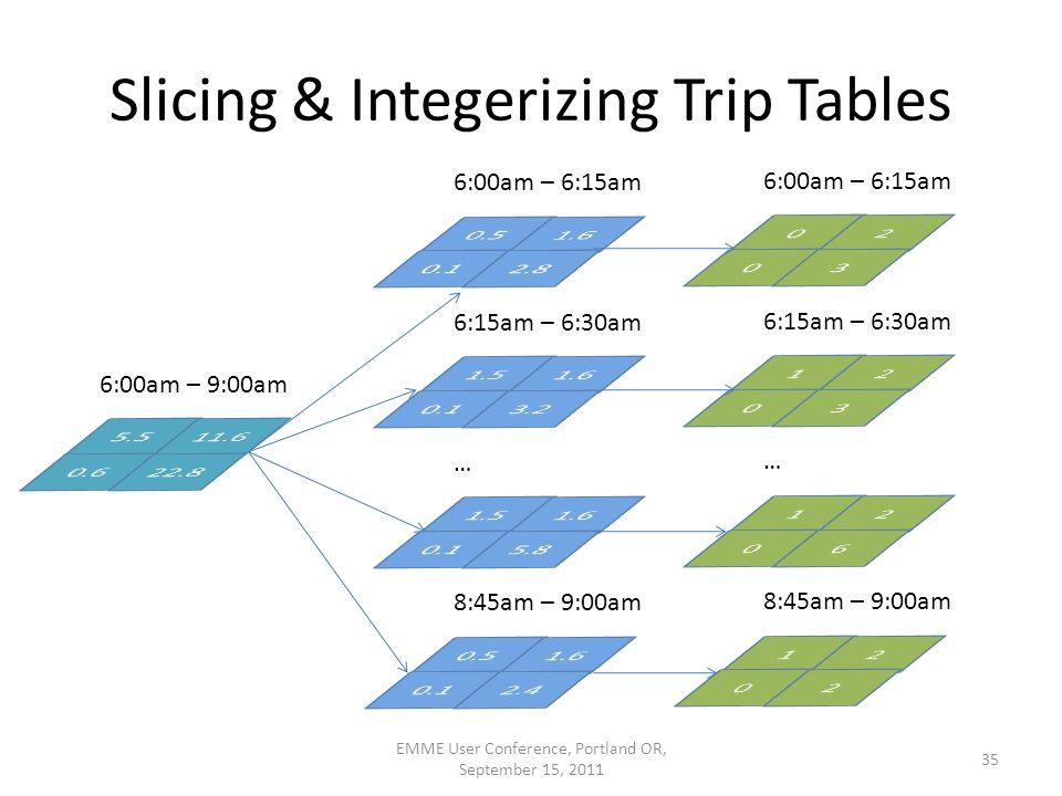 Slicing & Integerizing Trip Tables EMME User Conference, Portland OR, September 15, 2011 35 6:00am – 9:00am 6:00am – 6:15am 6:15am – 6:30am … 8:45am – 9:00am 6:00am – 6:15am 6:15am – 6:30am … 8:45am – 9:00am