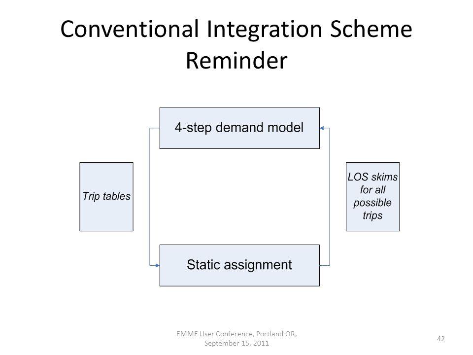 Conventional Integration Scheme Reminder EMME User Conference, Portland OR, September 15, 2011 42