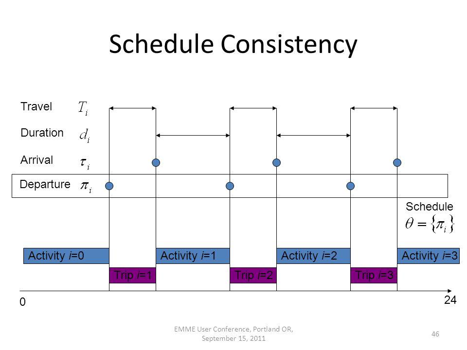 EMME User Conference, Portland OR, September 15, 2011 46 Schedule Consistency 0 24 Activity i=0Activity i=1Activity i=2 Trip i=1Trip i=2Trip i=3 Activity i=3 Departure Arrival Duration Travel Schedule