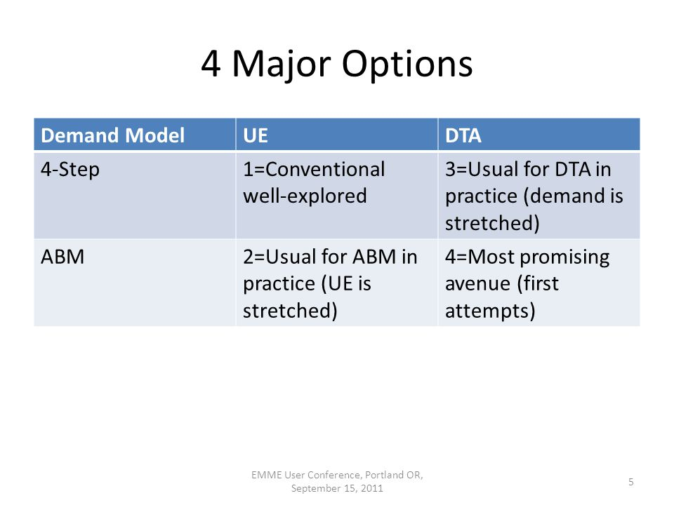 4 Major Options Demand ModelUEDTA 4-Step1=Conventional well-explored 3=Usual for DTA in practice (demand is stretched) ABM2=Usual for ABM in practice (UE is stretched) 4=Most promising avenue (first attempts) EMME User Conference, Portland OR, September 15, 2011 5